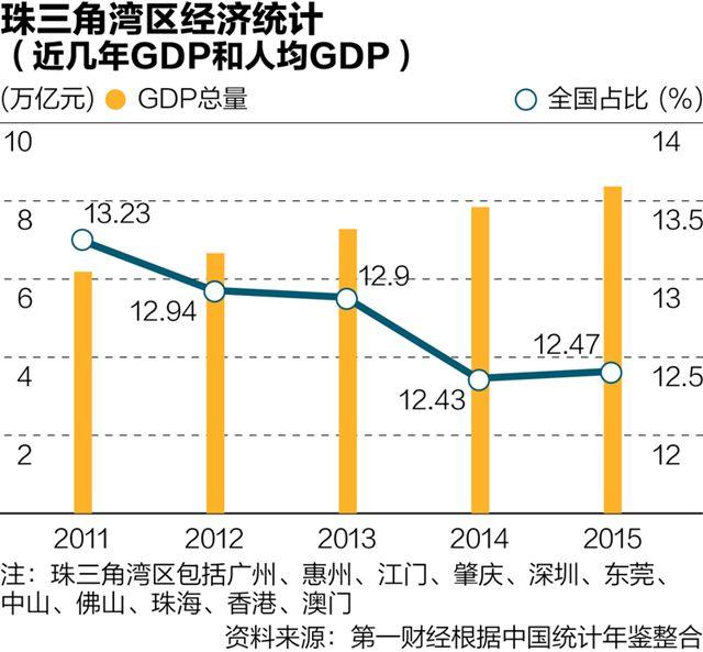 """首个国家明确定义的""""湾区""""珠三角湾区GDP总量超西班牙"""