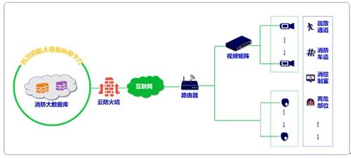 湖南省智慧城市+智慧消防建设路线图