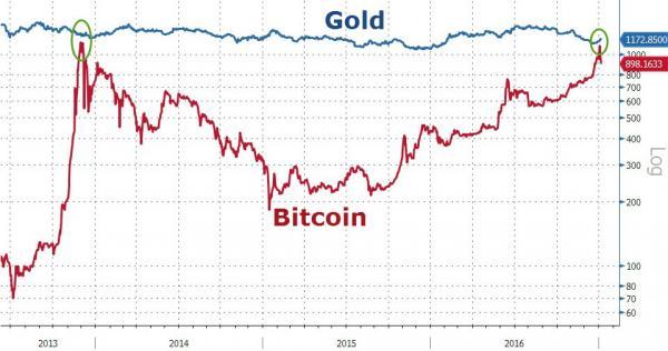 外媒科普:比特币 真像黄金一样好 ?