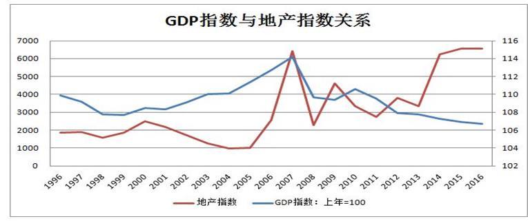 gdp价值_住房存量价值占GDP75