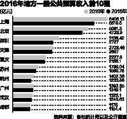 14城进千亿财收俱乐部 杭州凭电商超广州