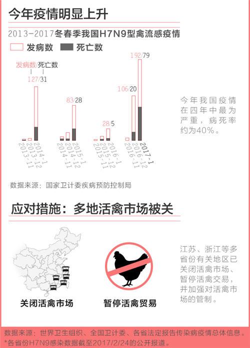 全国H7N9禽流感疫情一览:长三角和珠三角省份是高发地 江苏感染发病人数最多 禽流感最新消息 第2张
