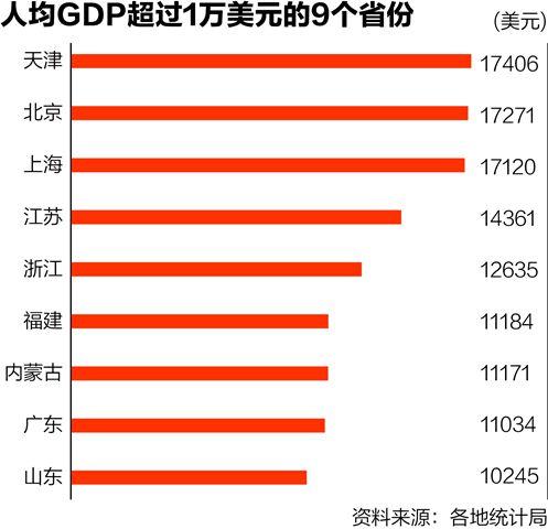 人均GDP比拼:9省超1万美元 广东少于内蒙古