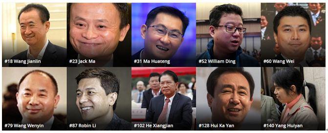 福布斯全球富豪榜:马云和马化腾之间只差了一个贾跃亭