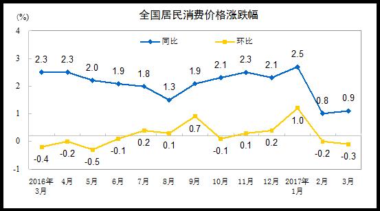 3月CPI同比微涨至0.9% PPI上涨7.6%(解读)