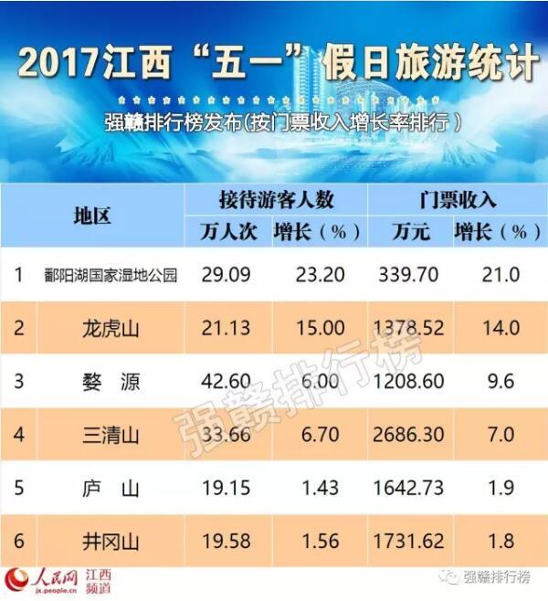 国庆各省旅游收入排行_五一旅游收入排行榜