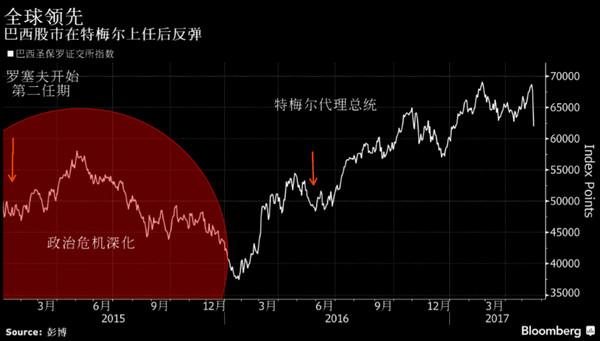 巴西金融市场全线崩跌:股市暴跌9% 汇率暴跌7.5%