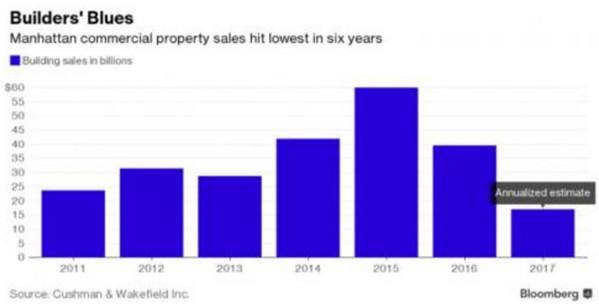 纽约房地产市场遇冷 房东开始大幅下调房租