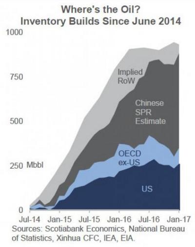 OPEC关心的头等大事:中国战略原油储备达到上限