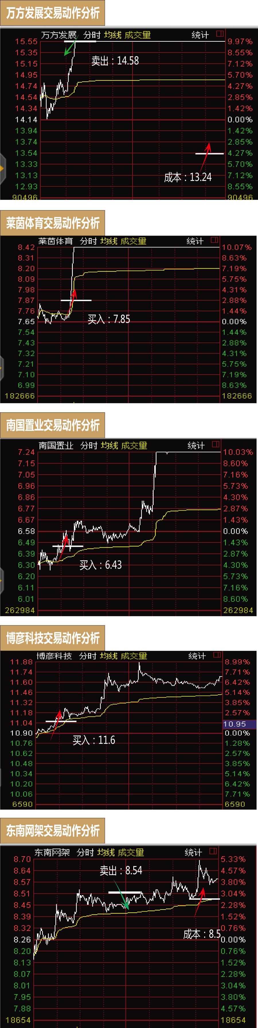 高手日志:收获3涨停喜迎大丰收 重仓潜伏腾讯+填权概念股