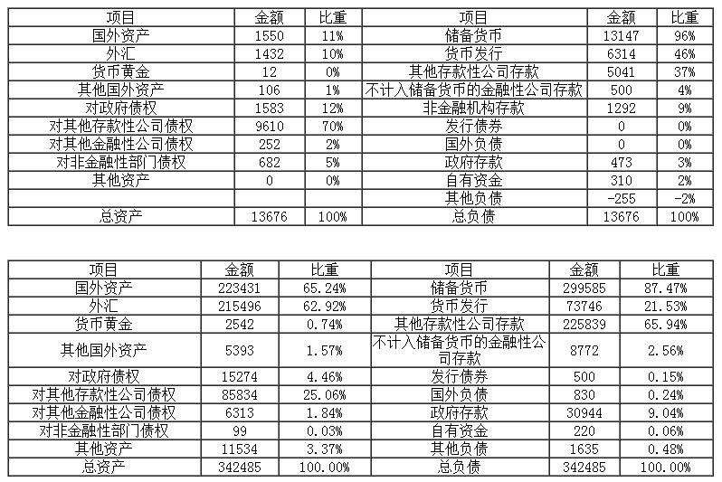 央行参事:中国央行不会像美联储那样缩表