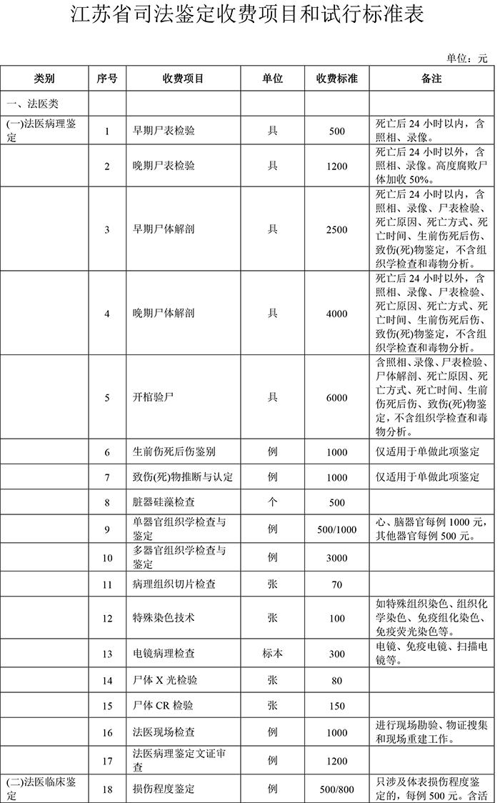 """对""""任性""""司法鉴定收费说不 江苏出台标准试行两年"""