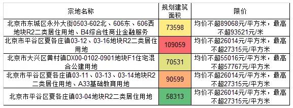 从5宗限价地 看北京楼市调控下半场5大趋势?
