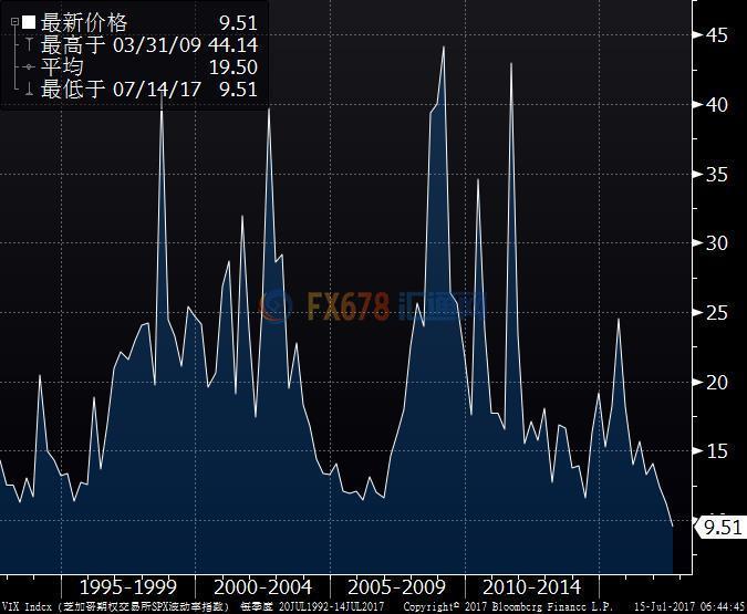 """美股道指标普齐创新高,""""恐慌指数""""创24年收盘新低"""