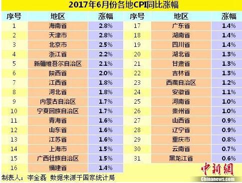各地物价水平如何?25省份6月份CPI涨幅低于2%