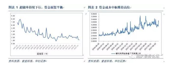 华创债券:央行维持资金面紧平衡态度比此前更加坚定