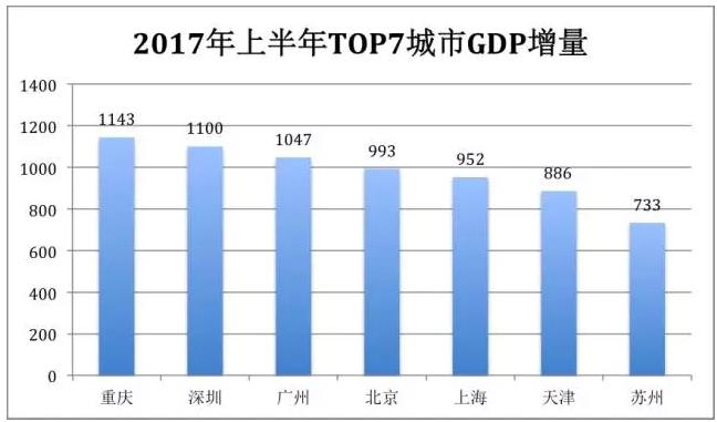 2017上半年天津gdp_天津gdp