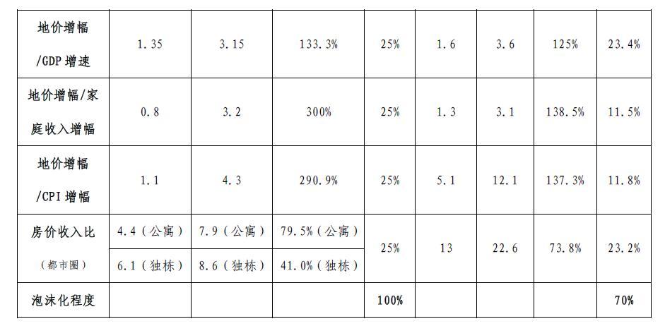 易居报告:一线房产泡沫相当于1990年日本都市圈的70%
