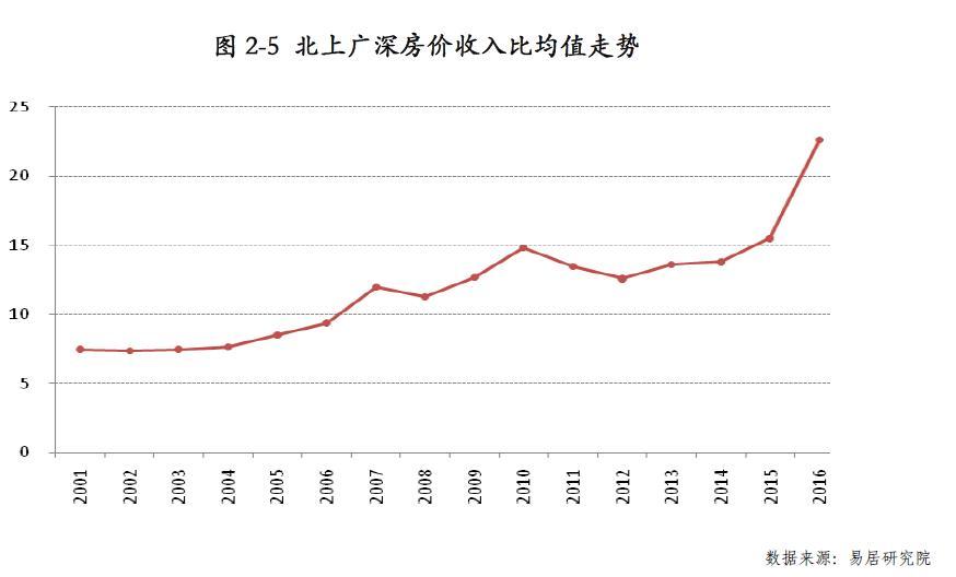 三、中日两国房地产市场的比较分析