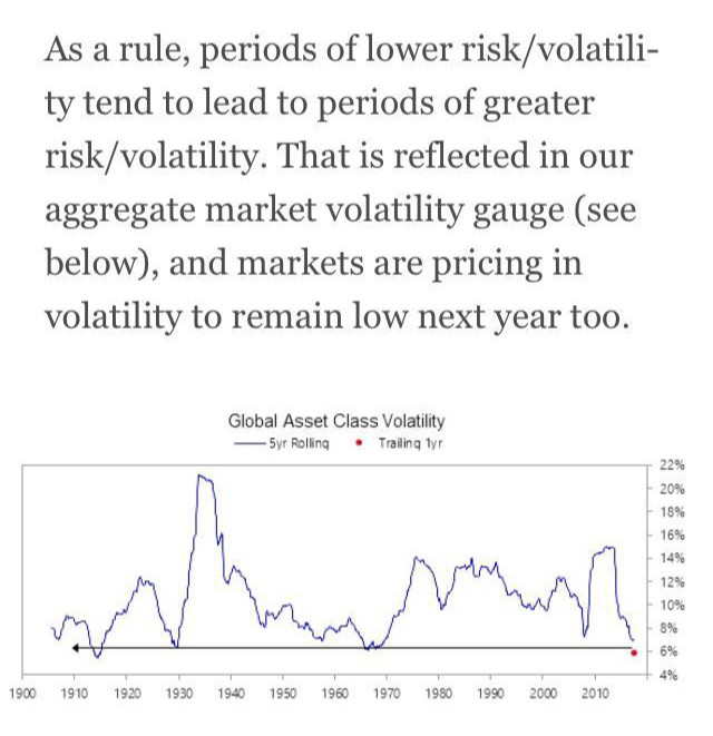 全球资产波动率接近历史新低