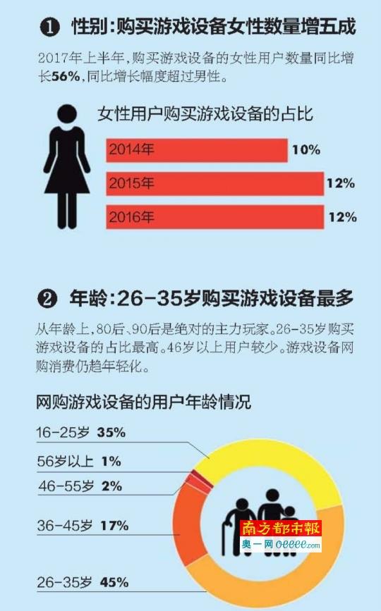 """女玩家网购游戏设备人数猛增_入""""坑""""为社交"""