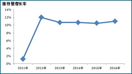中国旅游研究院发布《中国国内旅游发展年度报告2017》
