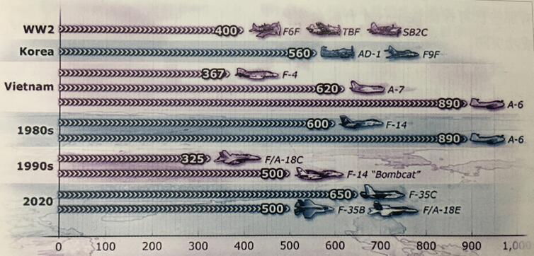 中国航母赶超美军_这两大人最多的1.76复古传奇理由决定歼20非上舰不可