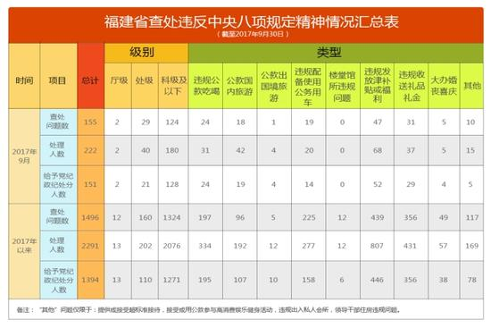 福建省通报2017年9月查处违反中央八项规定精华夏传奇官网1.76神问题情况