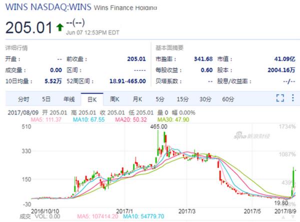 那只飙升4555%的中国股票 美国撤回它的摘牌要求