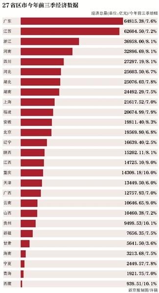 """22省GDP增速超""""国家线"""" 贵州西藏并列第一"""