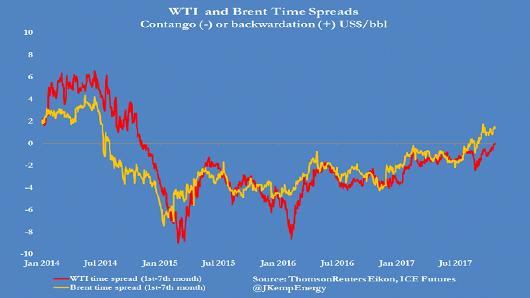 原油市场发生了一件3年没见过的事 (组图)