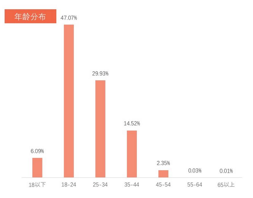 城市人口吸引力排行 北京居首 东莞两季度蝉联前五