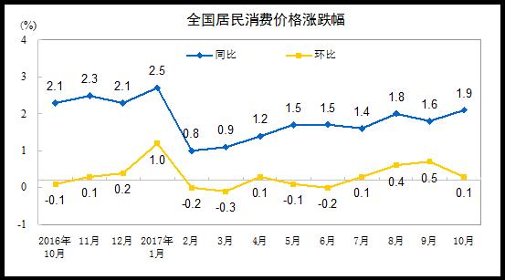 10月CPI上涨1.9%连续9个月低于2% PPI涨6.9%(解读)