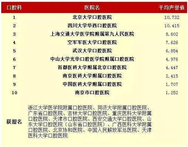 医院,中国最好的医院和专科排名,2016年度中国最佳医院综合排行榜
