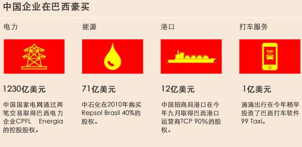 """外媒:中国踏入美国""""后院"""" 正在买下巴西 (图)"""