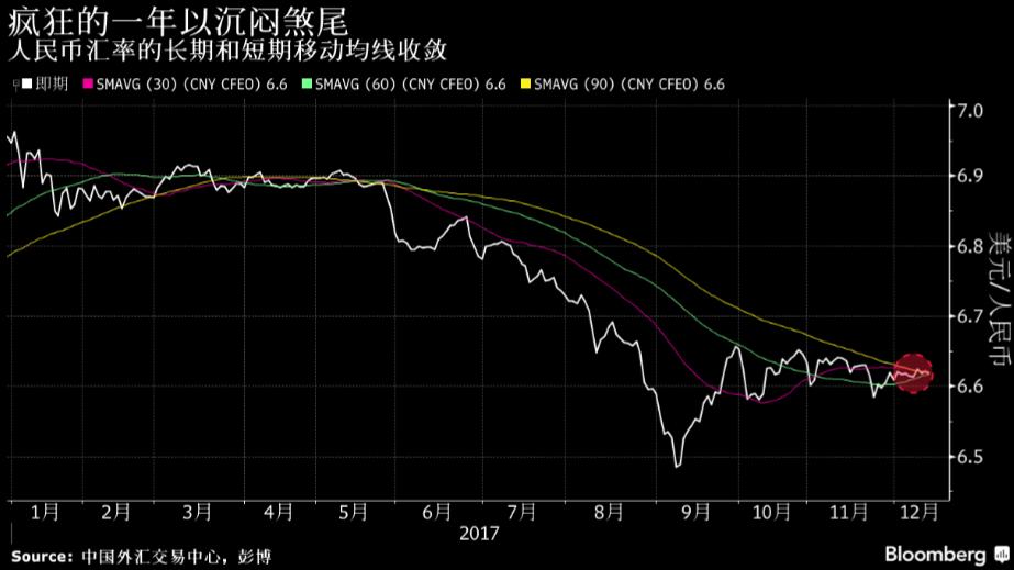 人民币意外狂野全年升值5% 临近年底反倒愈发平静