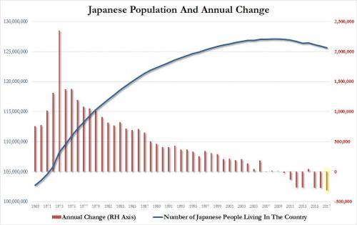 图2:日本人口及年度变化情况(红色柱形图表示日本人口每年变化