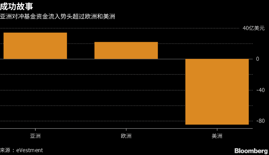 四年来首现:亚洲对冲基金流入超越欧洲、美洲