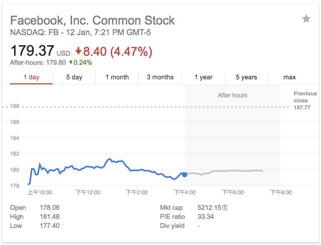 信息流重大改版或冲击广告收入 Facebook股价大跌4.5%