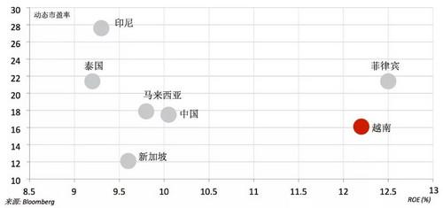 今年去东南亚买房,相当于十年前投资了北京(图)