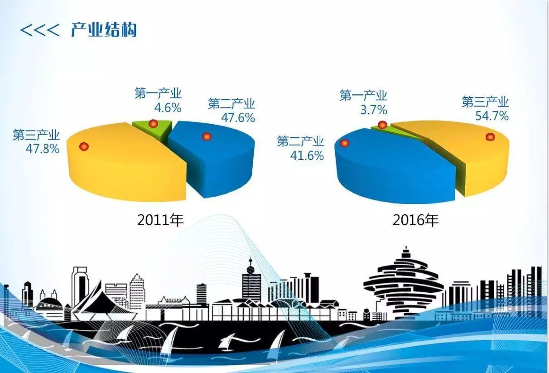 青岛经济总量破万亿_经济总量破100万亿