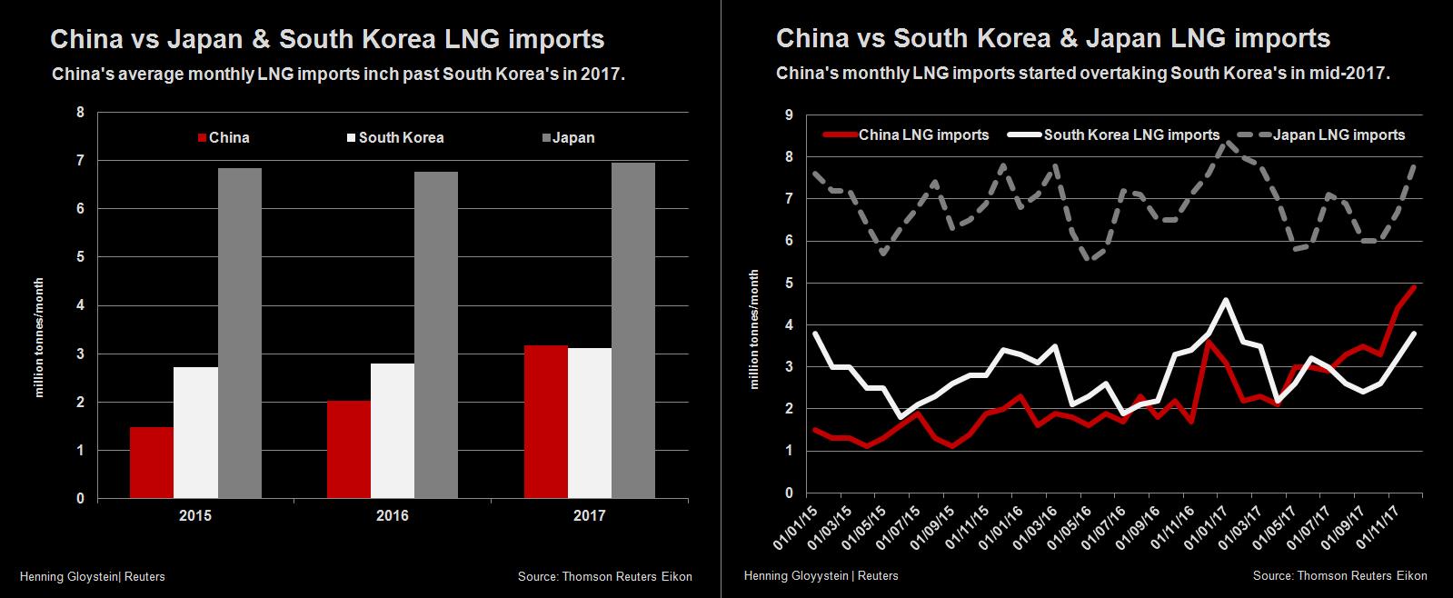 """中亚""""违约""""后 美国将助力中国煤改气?(组图)"""
