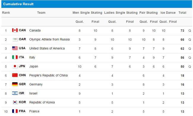 花样滑冰团体赛老将完美发挥 加拿大高分夺花滑首金
