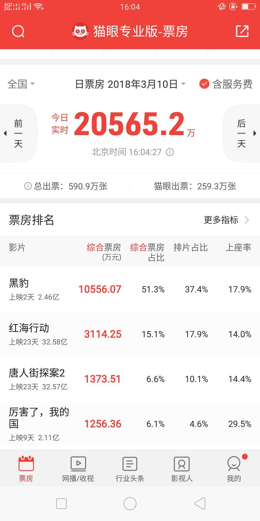 《红海》超越《唐探2》 登顶春节档票房冠军