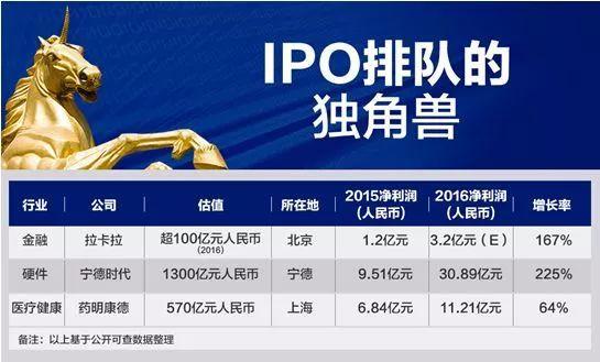 细数正在IPO排队的独角兽:拉卡拉、宁德时代、药明康德