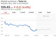 特斯拉员工爆料40%部件需要返修 股价跌超4%