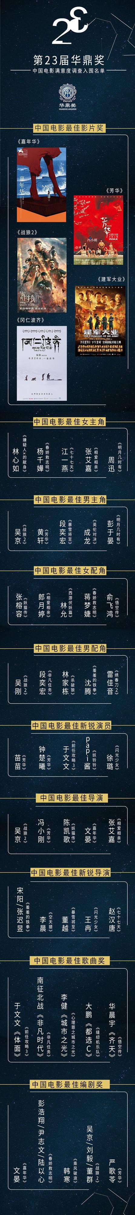 第23届华鼎奖提名揭晓 《战狼2》《芳华》双雄逐鹿