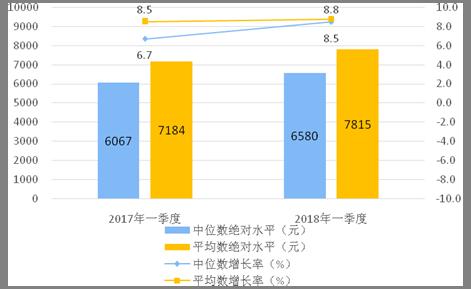 华西村人均收入_江西2018年度人均收入