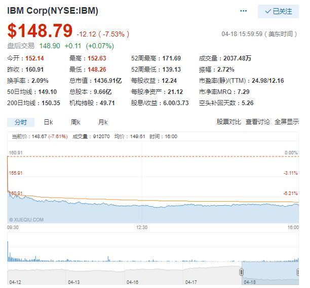 美股涨跌不一:乐信大涨16.5% IBM跌7.5%