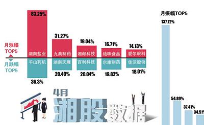 湘股一季度业绩陆续出炉 总营收1279.47亿元
